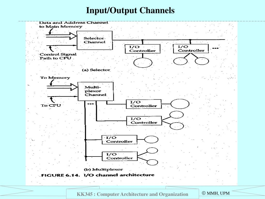 Input/Output Channels