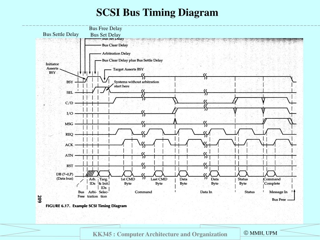 SCSI Bus Timing Diagram