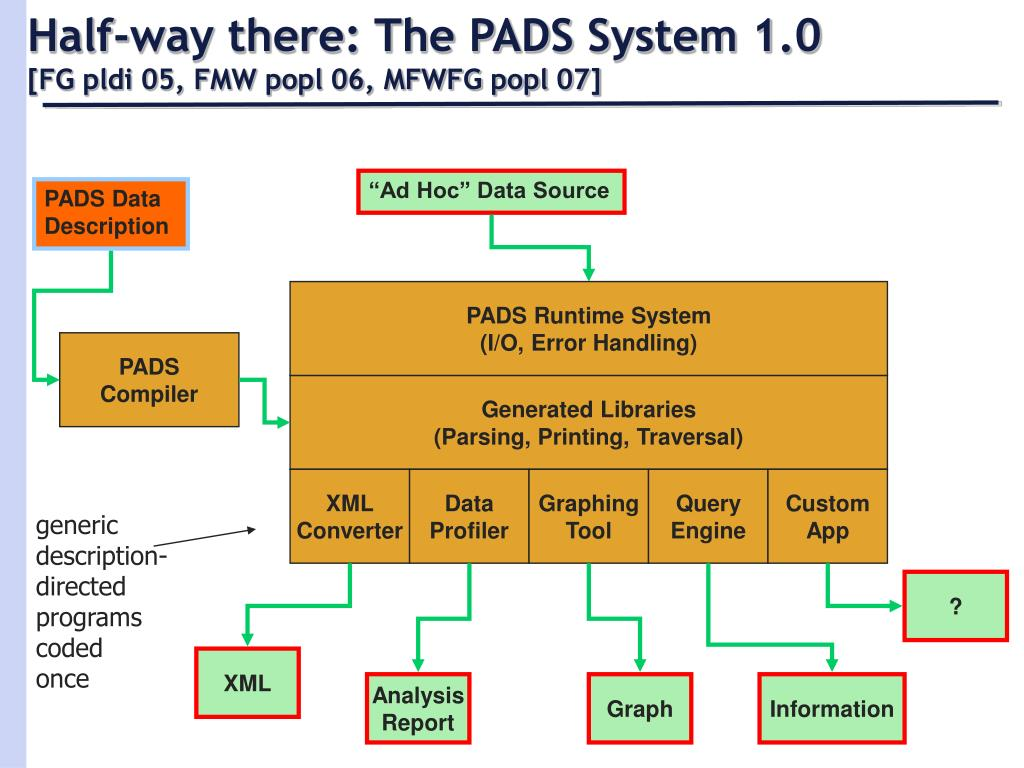 Half-way there: The PADS System 1.0