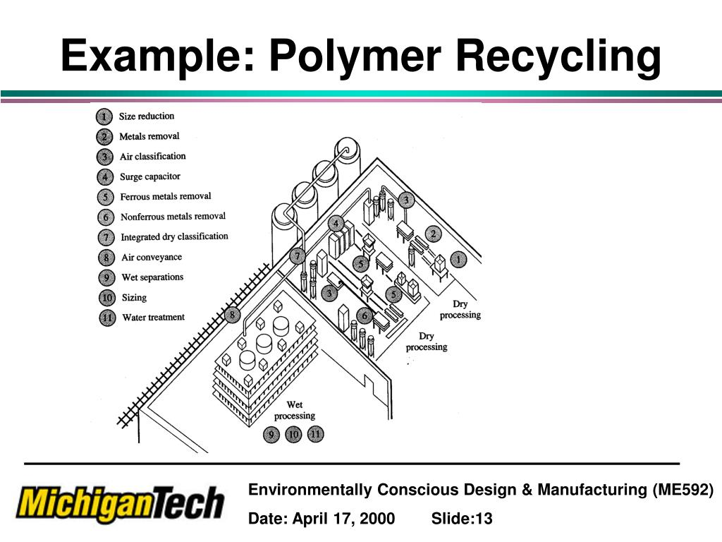 Example: Polymer Recycling