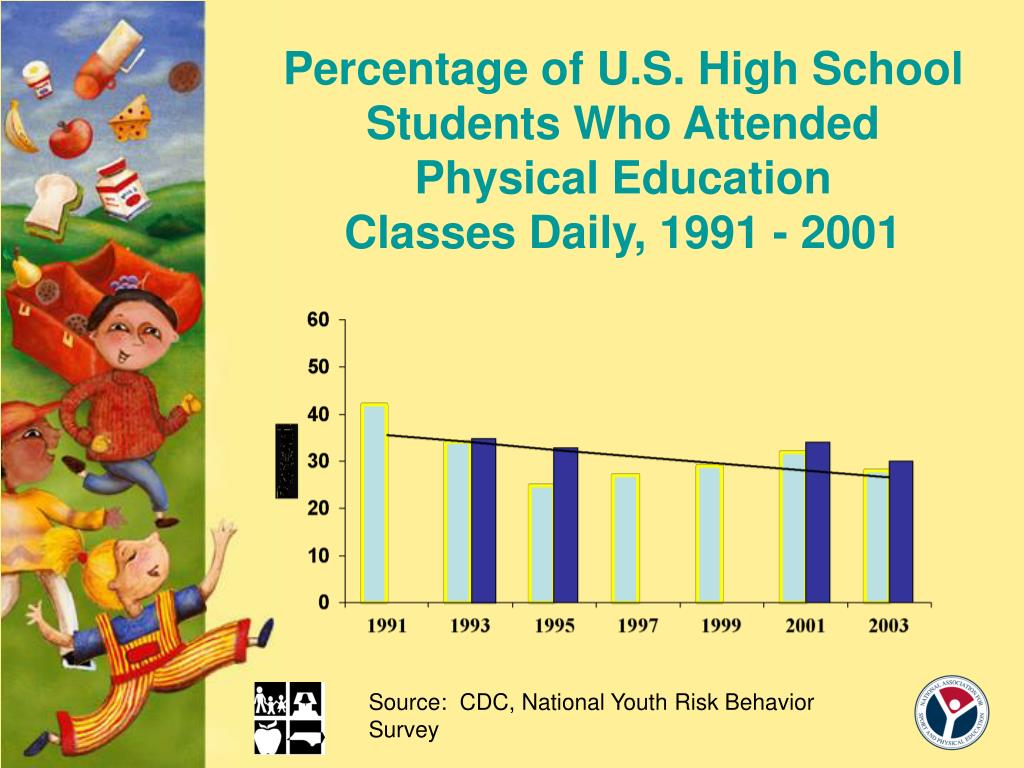 Percentage of U.S. High School Students Who Attended