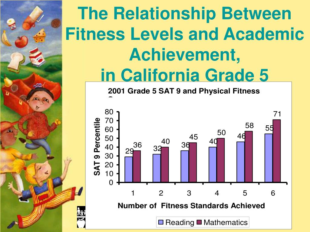 The Relationship Between Fitness Levels and Academic Achievement,