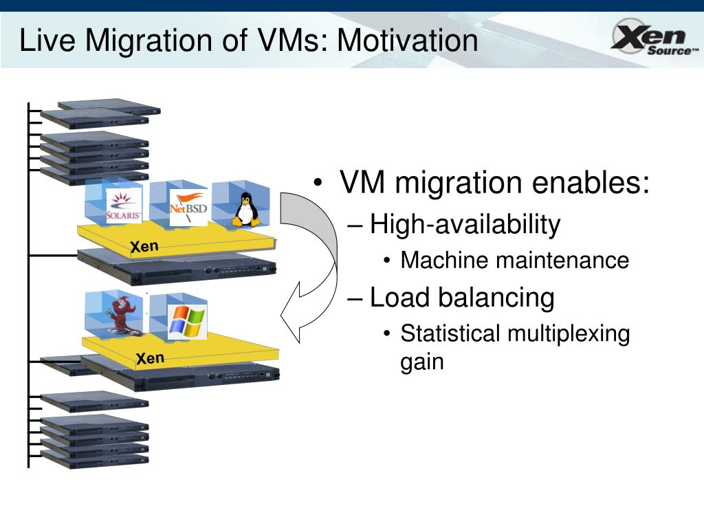 Live Migration of VMs: Motivation