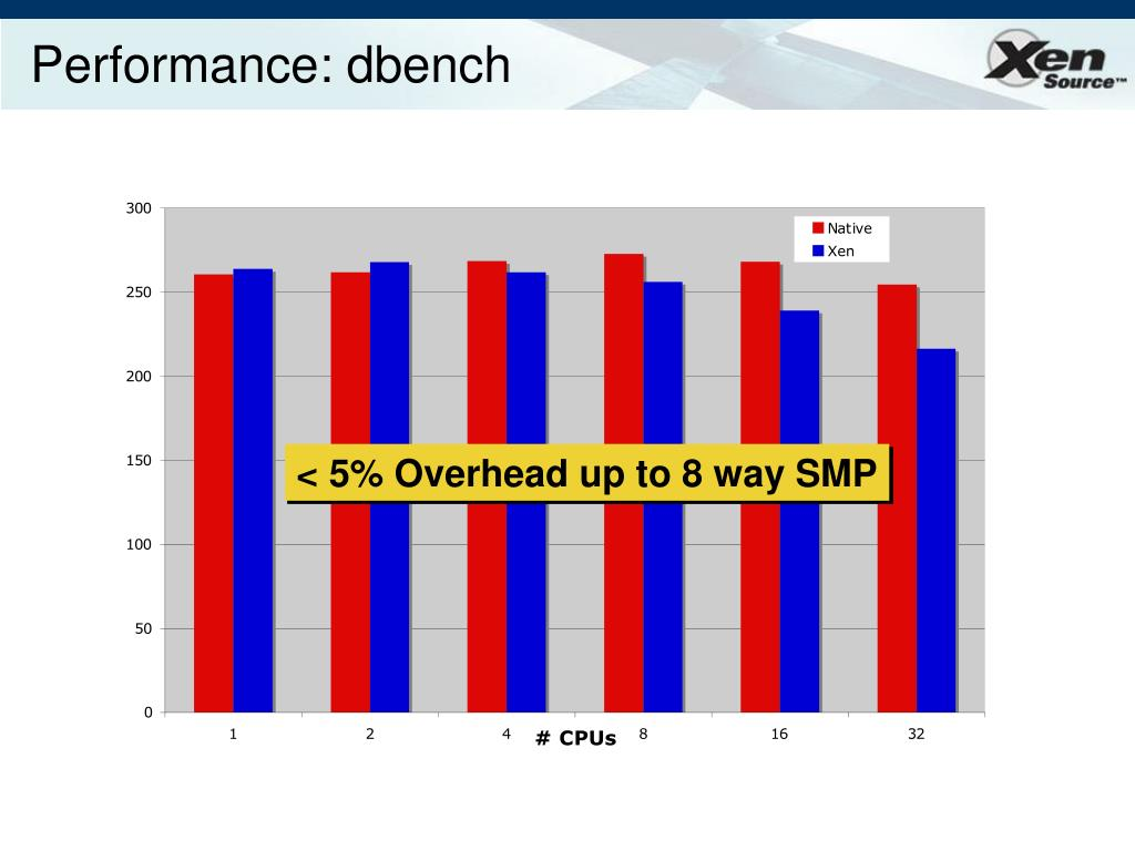 Performance: dbench