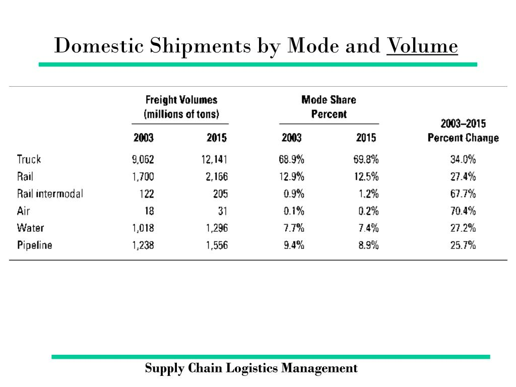 Domestic Shipments by Mode and