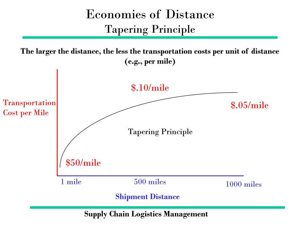 Economies of Distance