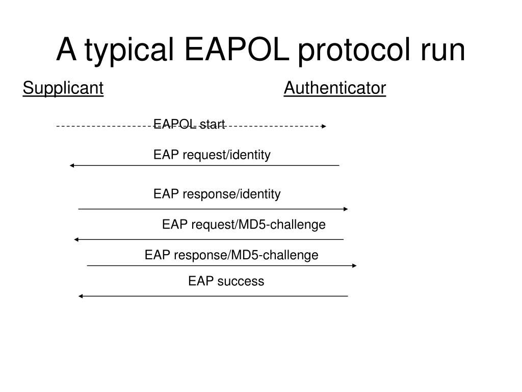 A typical EAPOL protocol run