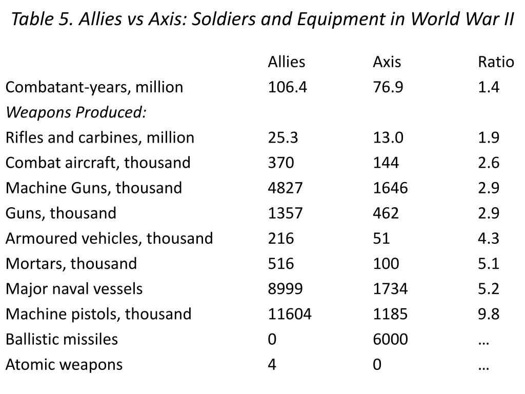 Table 5. Allies vs Axis: Soldiers and Equipment in World War II