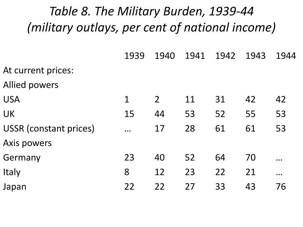 Table 8. The Military Burden, 1939-44