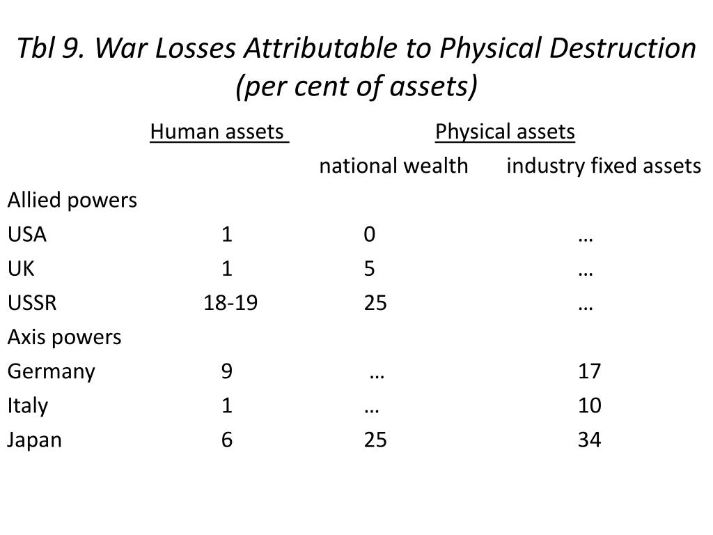 Tbl 9. War Losses Attributable to Physical Destruction (per cent of assets)
