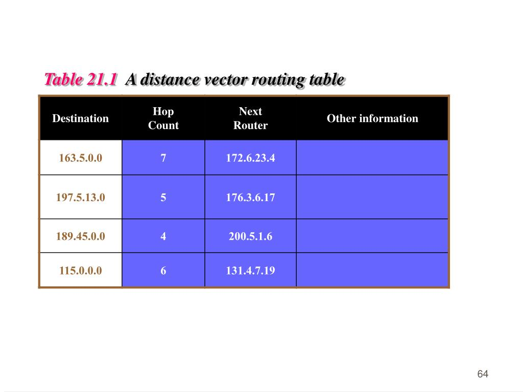 Table 21.1