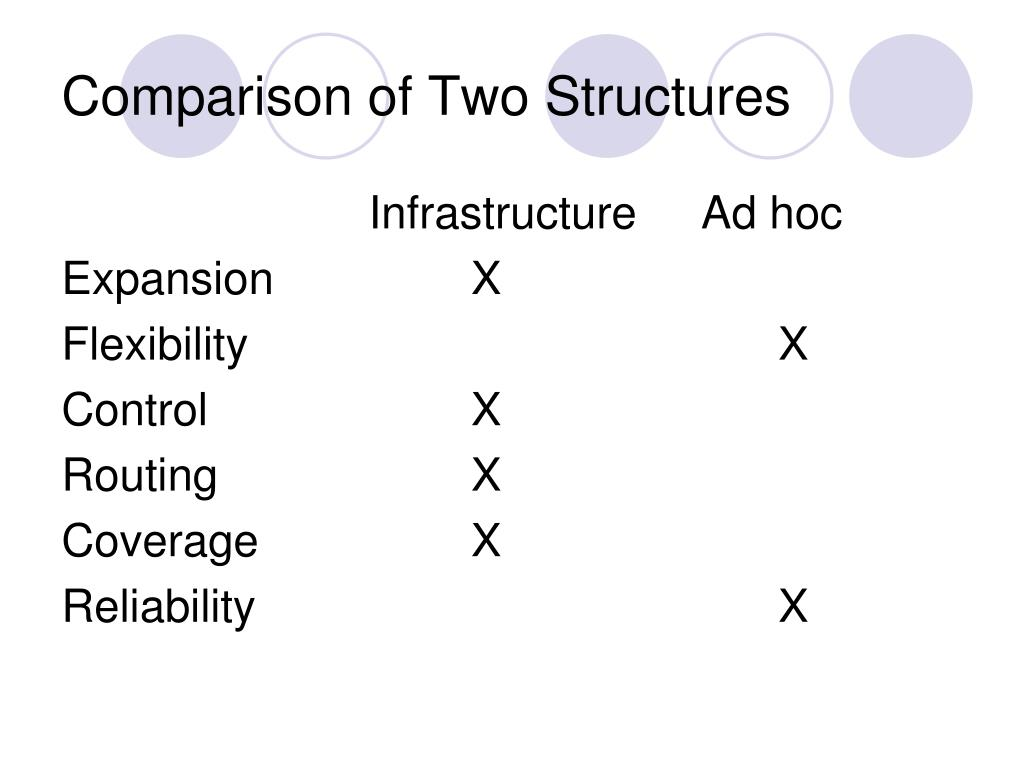 Comparison of Two Structures