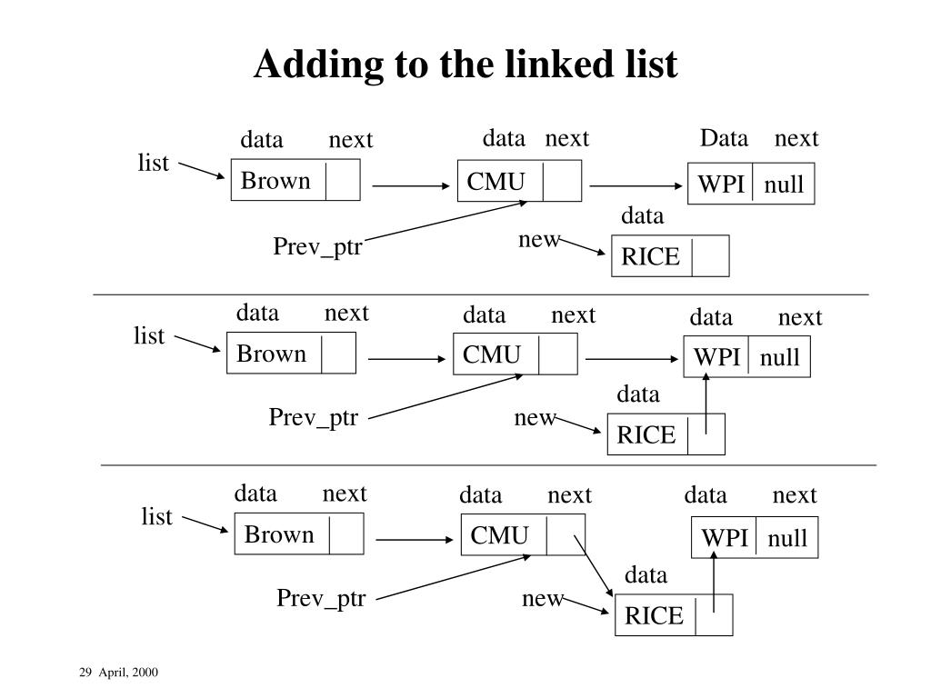 Adding to the linked list