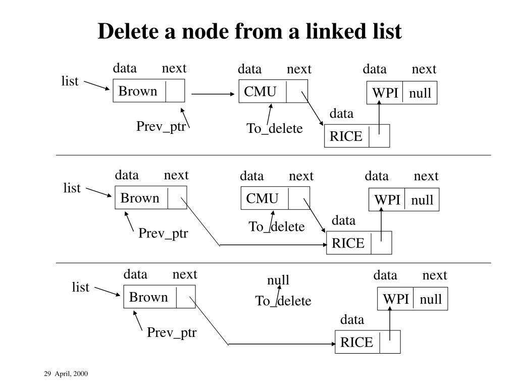 Delete a node from a linked list