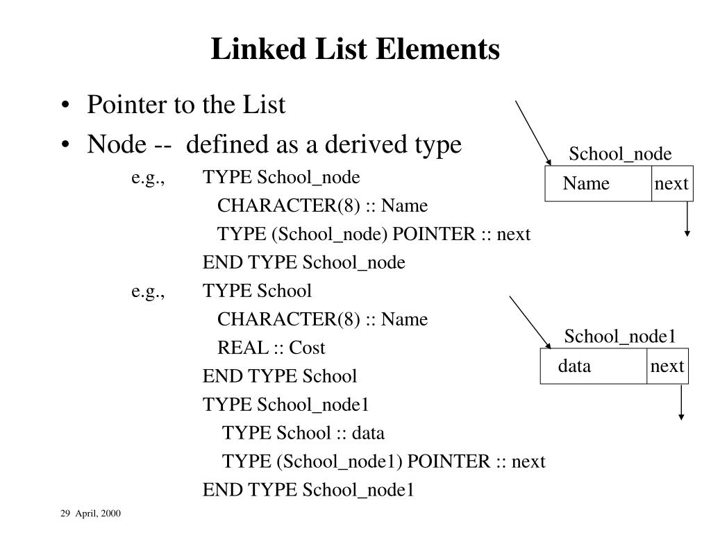 Linked List Elements