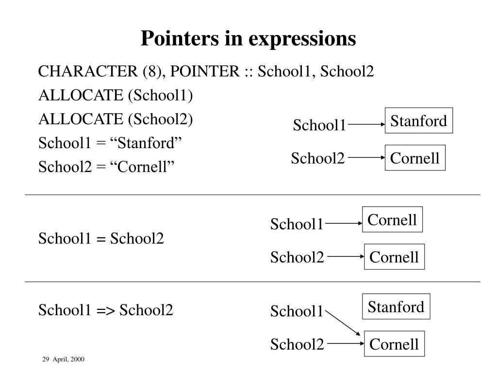 Pointers in expressions