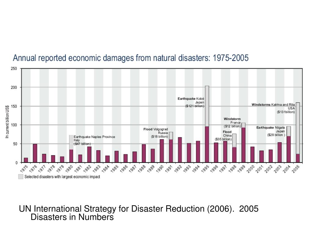 UN International Strategy for Disaster Reduction (2006).  2005 Disasters in Numbers