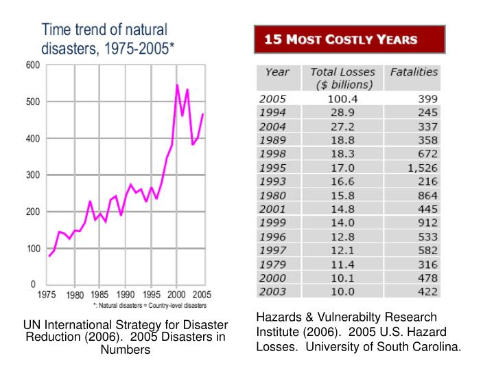 Hazards & Vulnerabilty Research Institute (2006).  2005 U.S. Hazard Losses.  University of South Car...