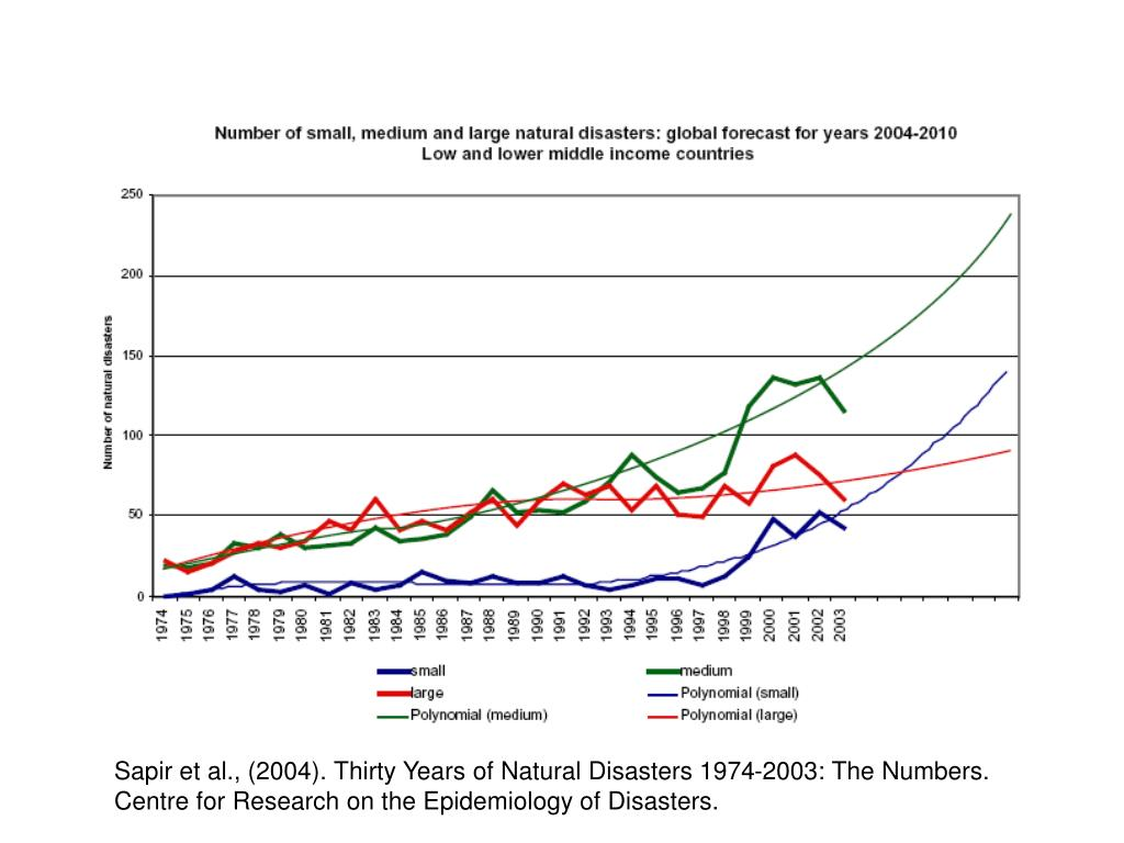 Sapir et al., (2004). Thirty Years of Natural Disasters 1974-2003: The Numbers.  Centre for Research on the Epidemiology of Disasters.