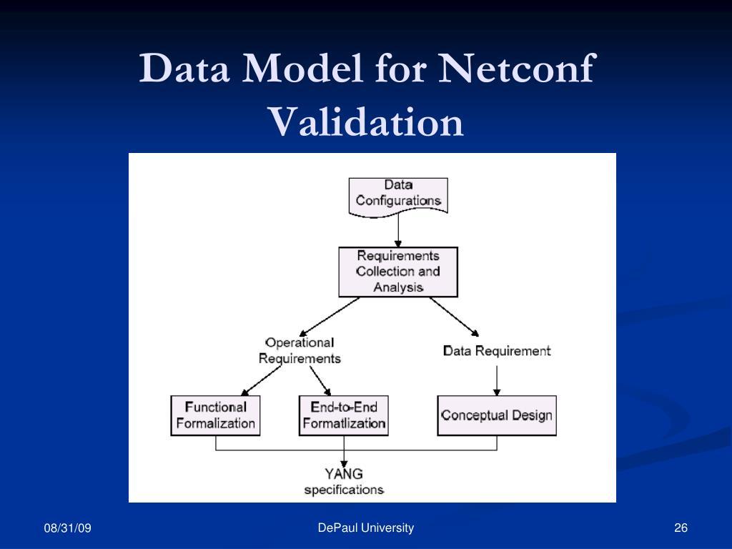 Data Model for Netconf Validation