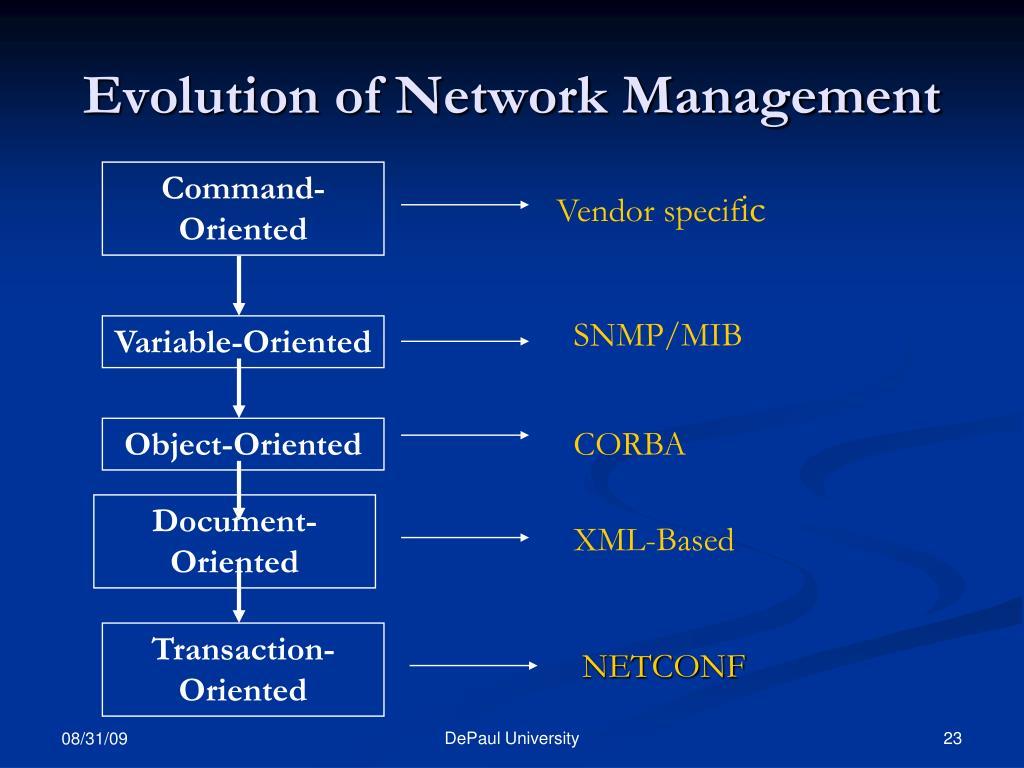 Evolution of Network Management