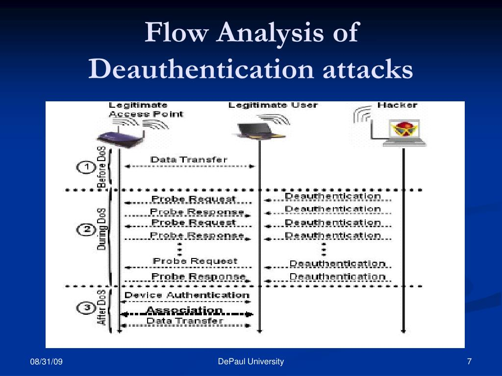 Flow Analysis of Deauthentication attacks