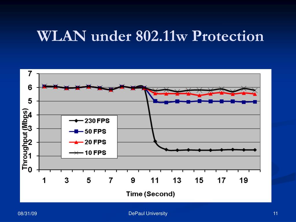 WLAN under 802.11w Protection