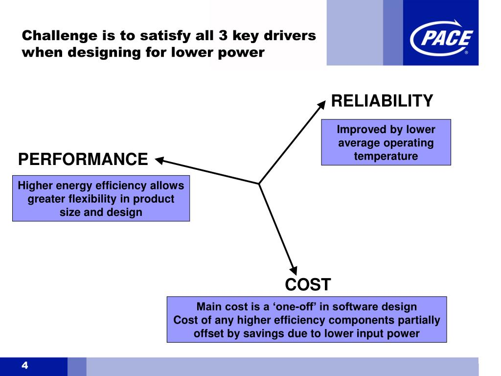 Challenge is to satisfy all 3 key drivers when designing for lower power