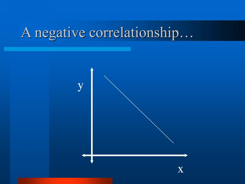A negative correlationship…