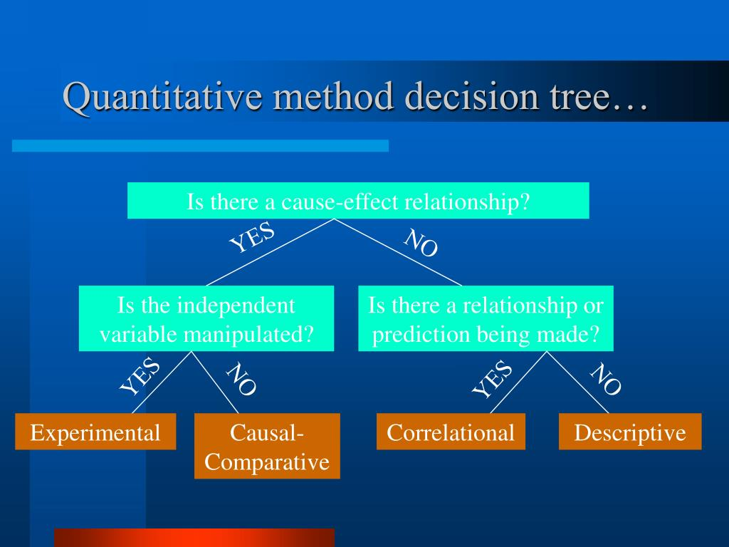 Quantitative method decision tree…