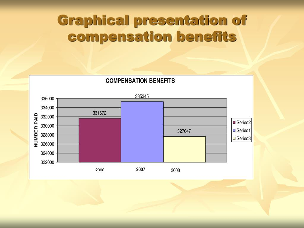 Graphical presentation of compensation benefits