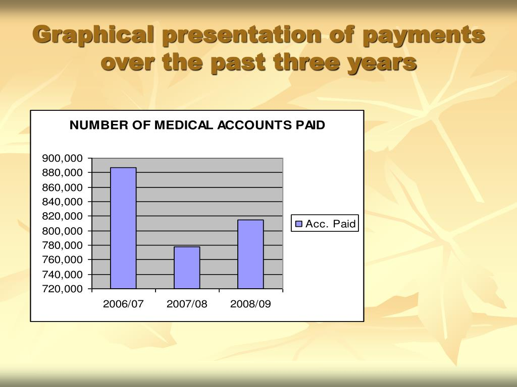 Graphical presentation of payments over the past three years