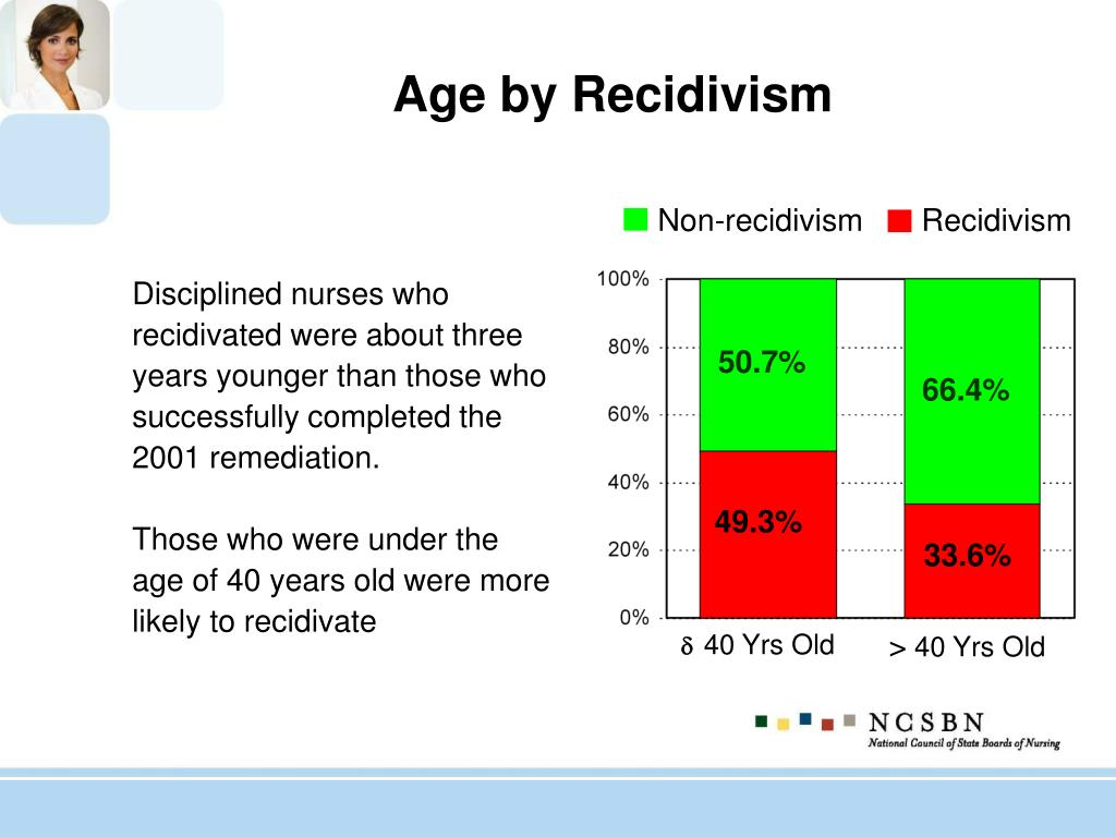 Age by Recidivism