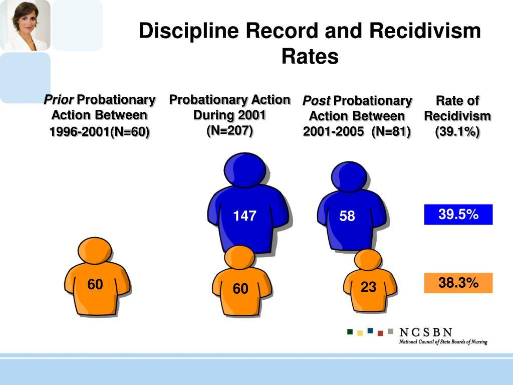 Discipline Record and Recidivism Rates