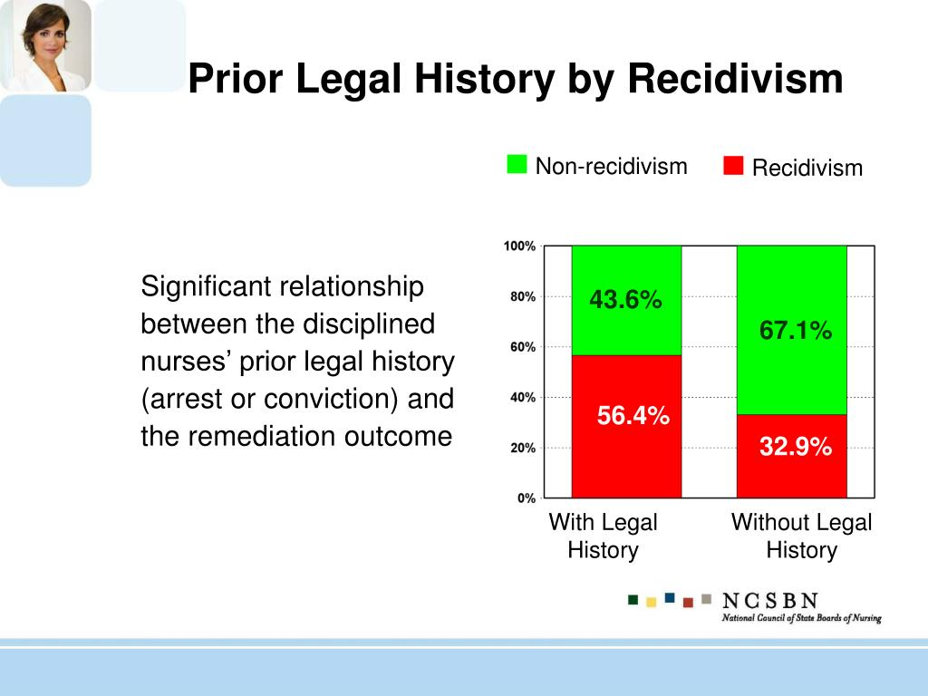 Prior Legal History by Recidivism