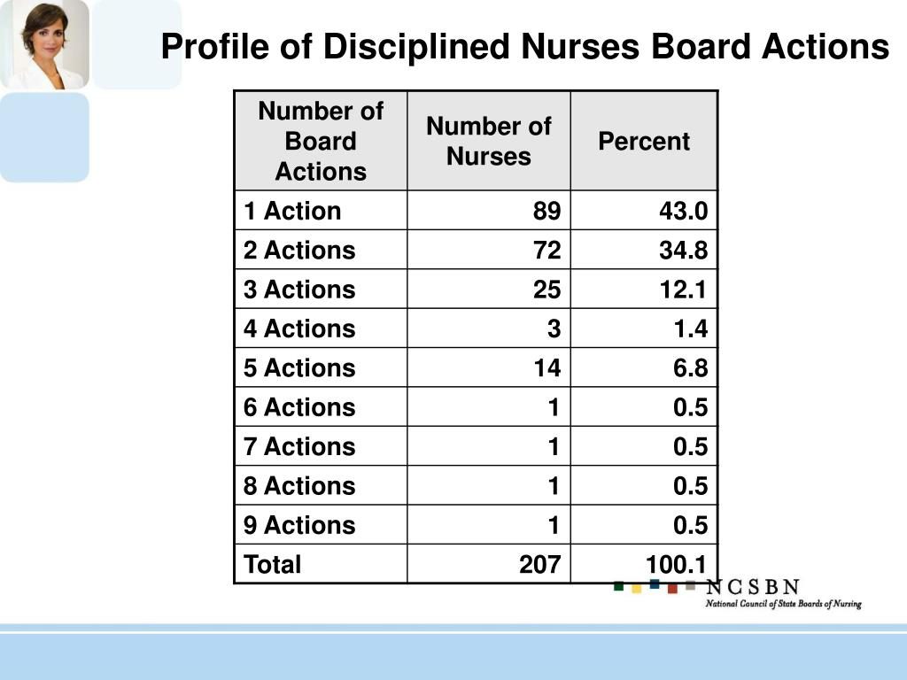 Profile of Disciplined Nurses Board Actions