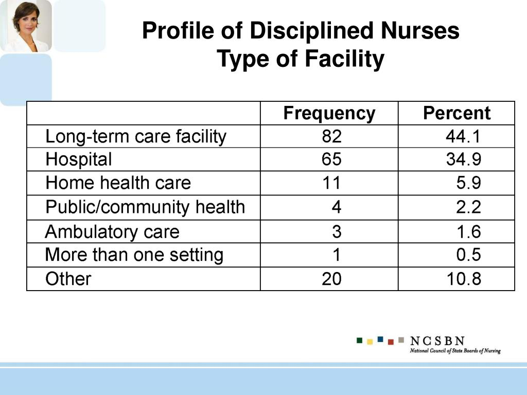 Profile of Disciplined Nurses