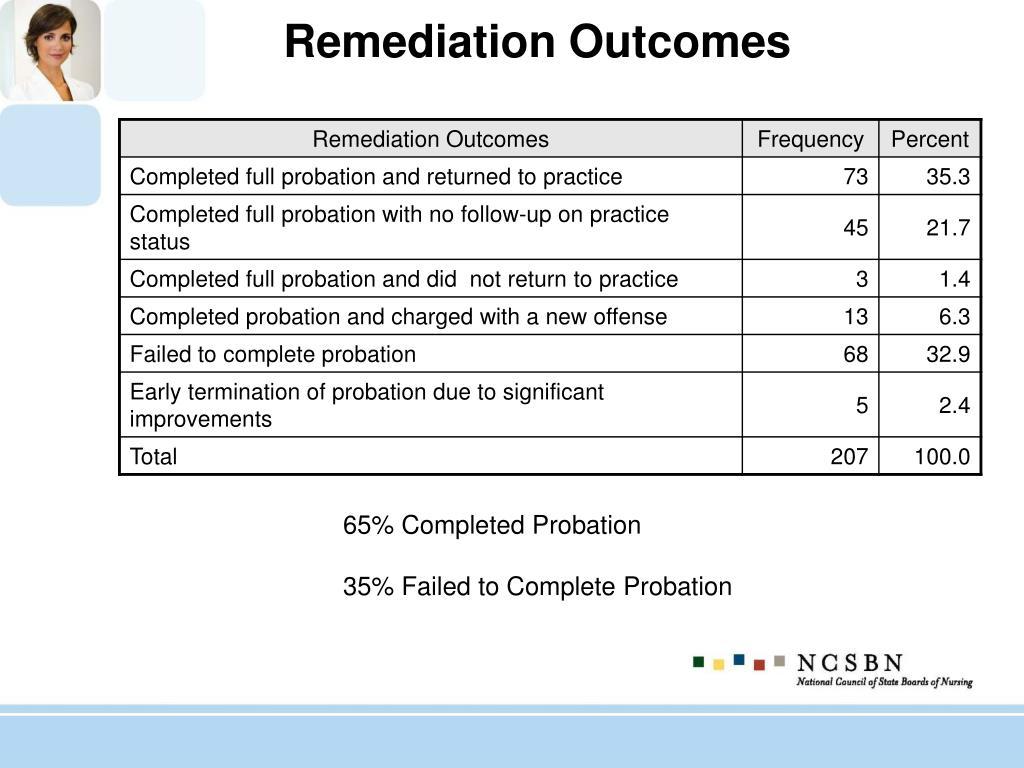 Remediation Outcomes