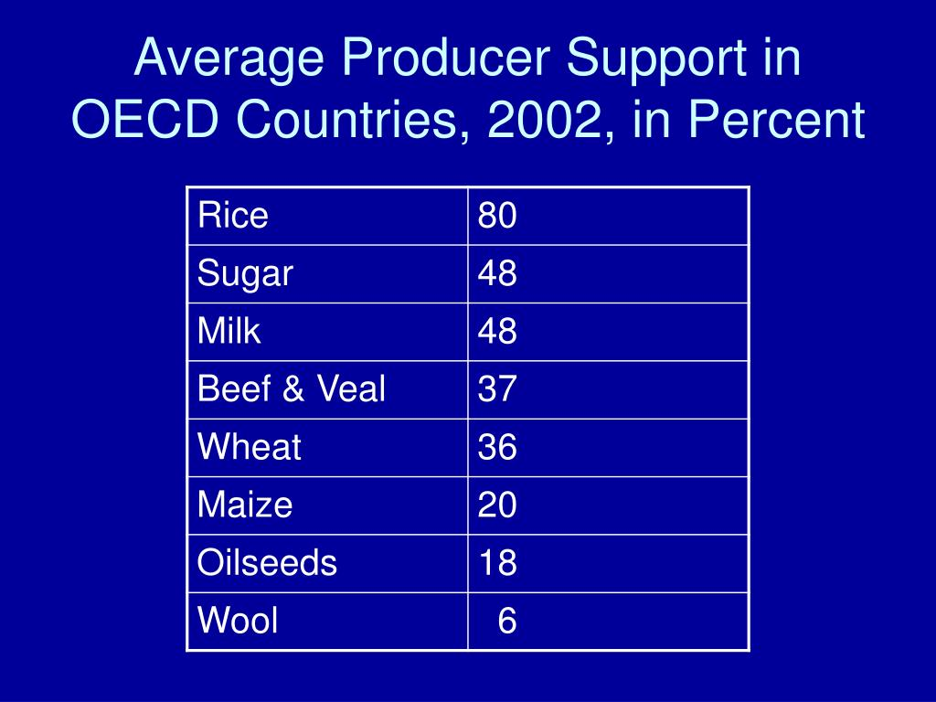 Average Producer Support in OECD Countries, 2002, in Percent