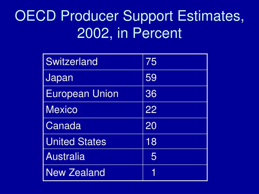 OECD Producer Support Estimates, 2002, in Percent