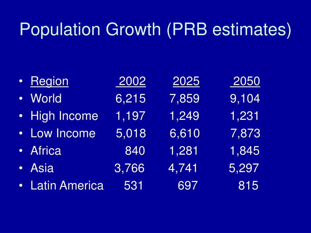 Population Growth (PRB estimates)