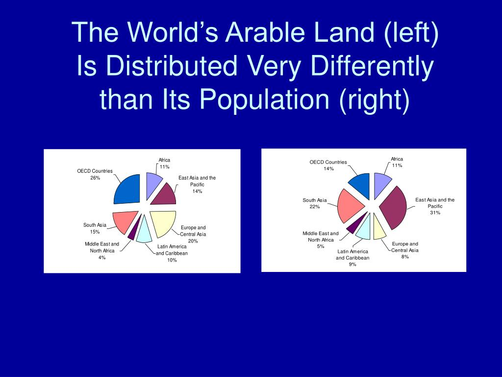 The World's Arable Land (left)