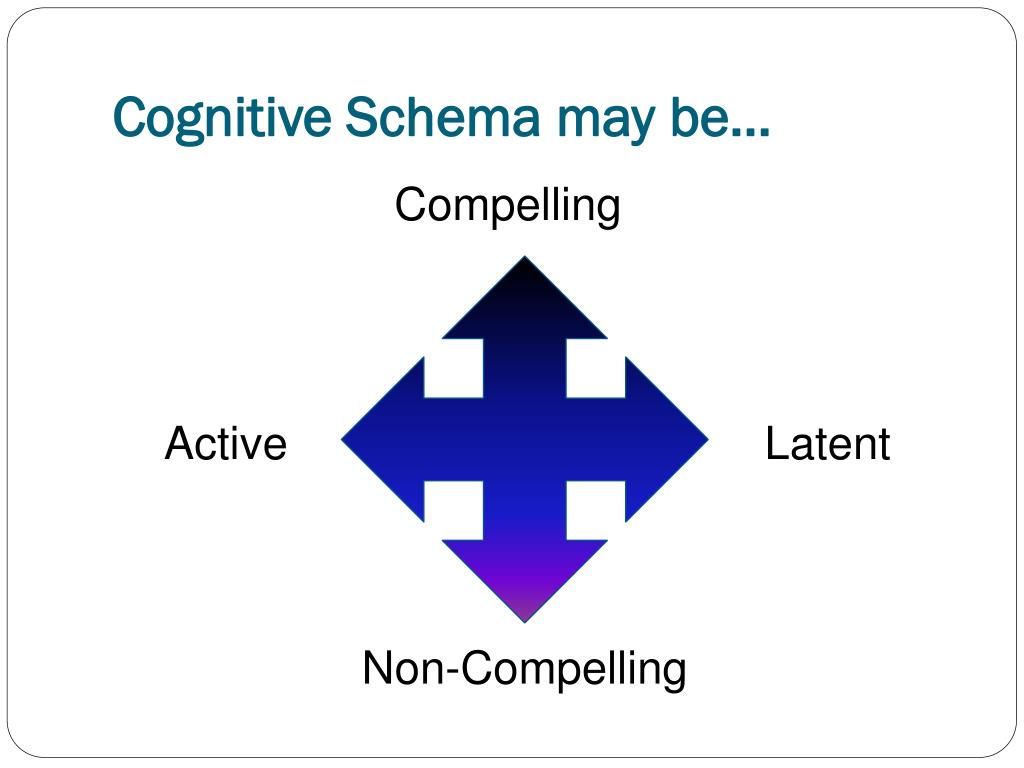 Cognitive Schema may be…