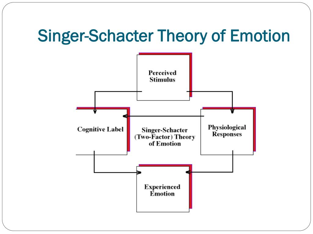 Singer-Schacter Theory of Emotion