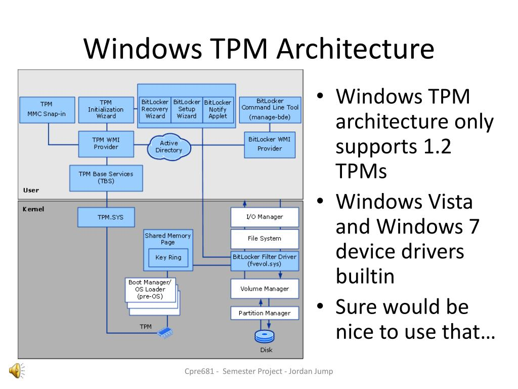 Ppt software tpm in a virtual machine powerpoint for Architecture windows