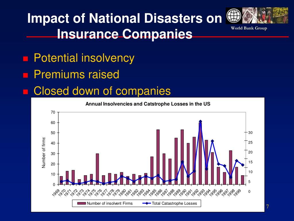 Impact of National Disasters on Insurance Companies
