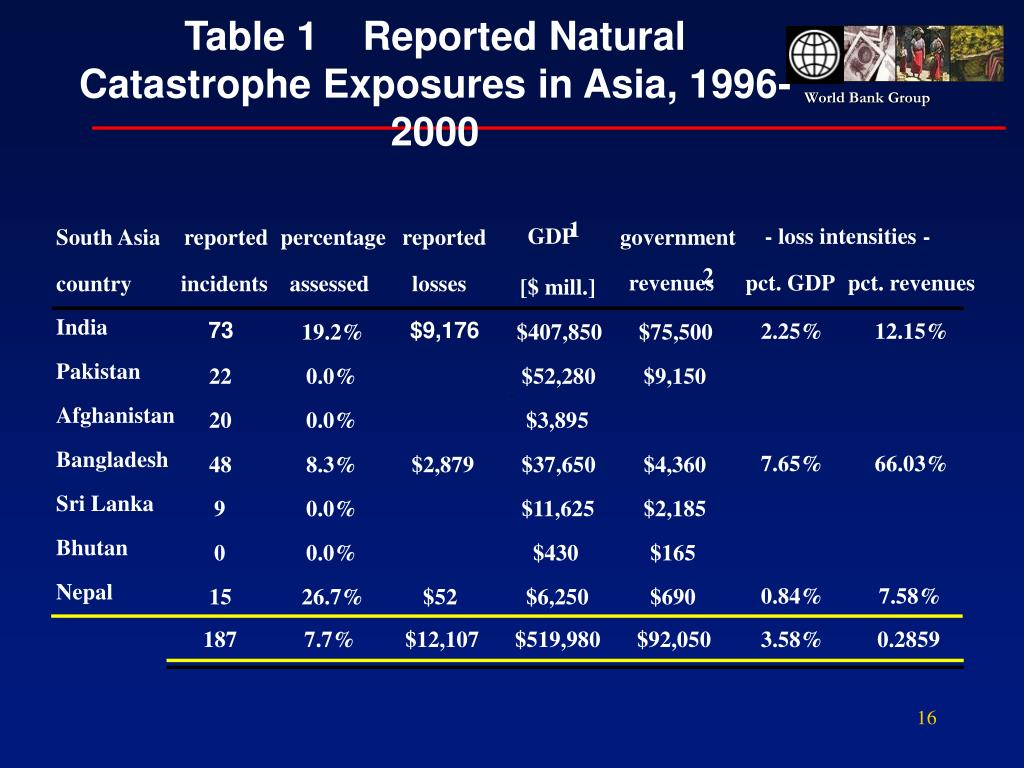 Table 1    Reported Natural Catastrophe Exposures in Asia, 1996-2000