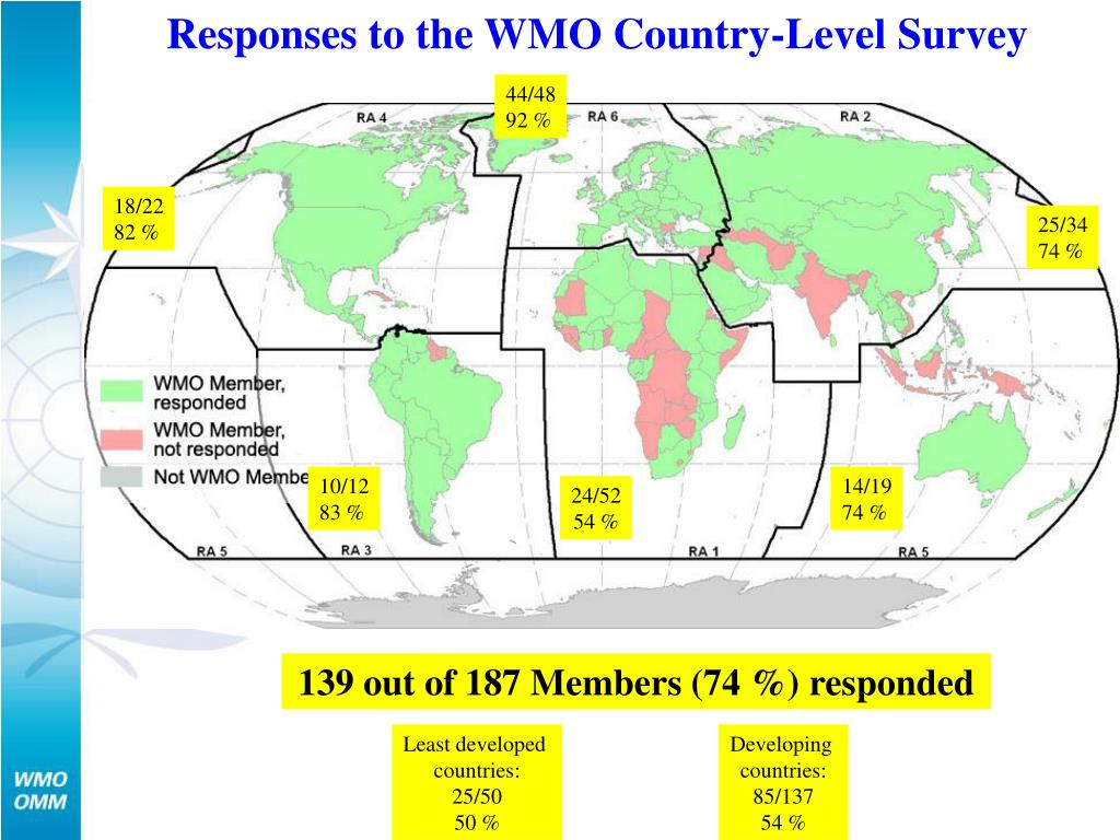 Responses to the WMO Country-Level Survey
