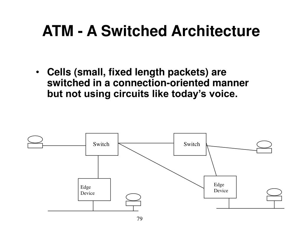 ATM - A Switched Architecture