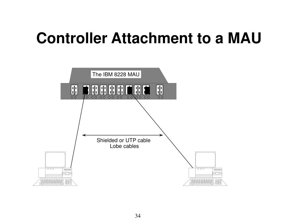 Controller Attachment to a MAU